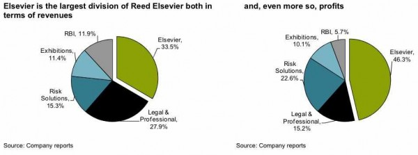 Breakdown of Reed Elsevier revenues and profits (2010)
